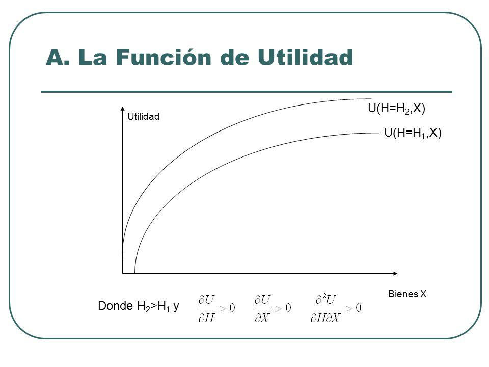 A. La Función de Utilidad Utilidad Bienes X U(H=H 1,X) U(H=H 2,X) Donde H 2 >H 1 y