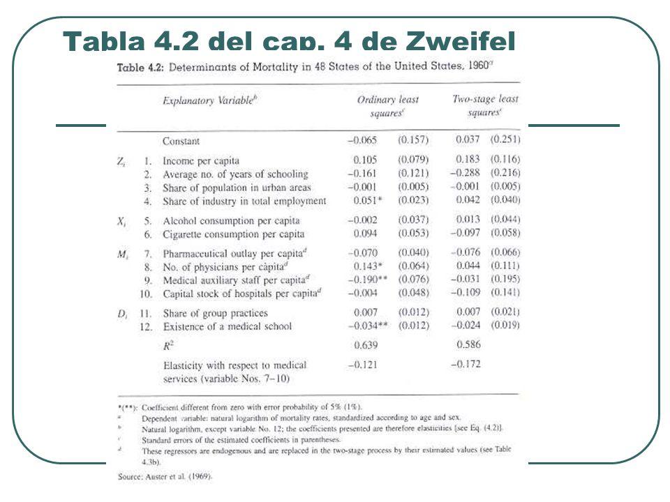 Tabla 4.2 del cap. 4 de Zweifel