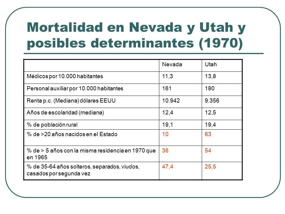 NevadaUtah Médicos por 10.000 habitantes11,313,8 Personal auxiliar por 10.000 habitantes161180 Renta p.c.