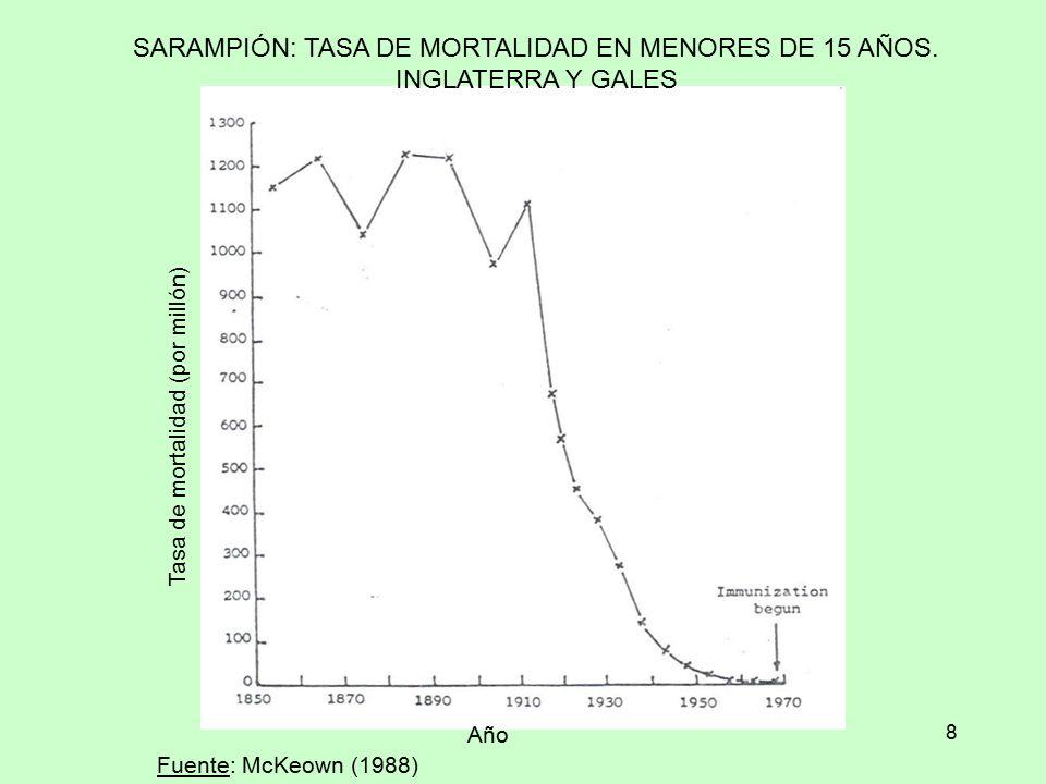 SARAMPIÓN: TASA DE MORTALIDAD EN MENORES DE 15 AÑOS.