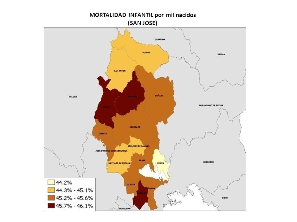 MORTALIDAD INFANTIL por mil nacidos (SAN JOSE)
