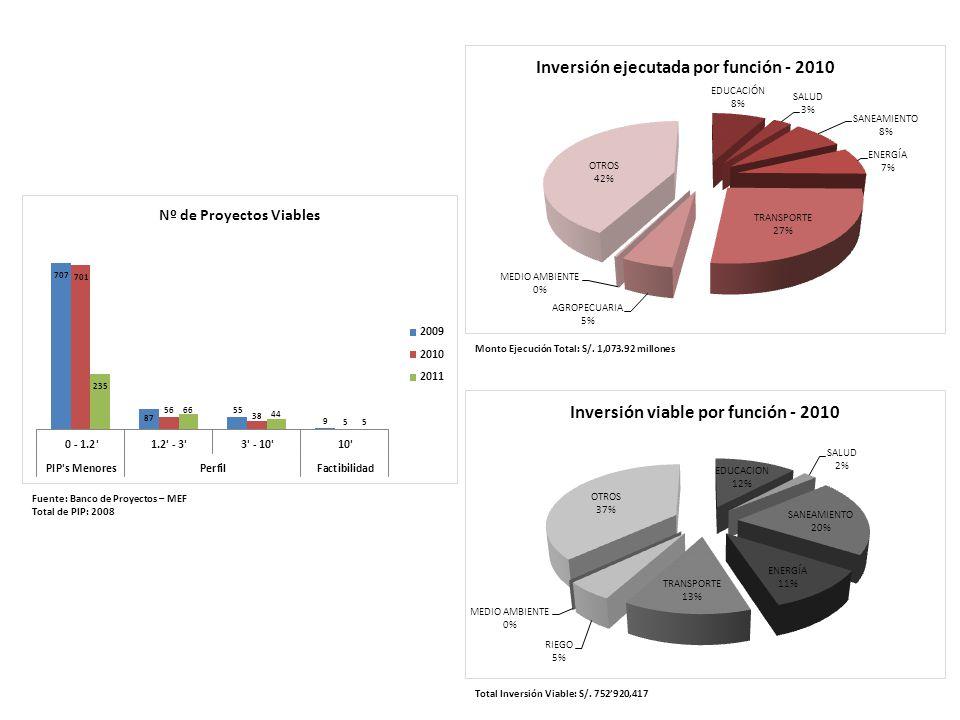 Fuente: Banco de Proyectos – MEF Total de PIP: 2008 Total Inversión Viable: S/.