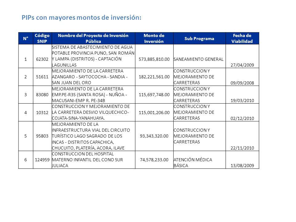 N° Código SNIP Nombre del Proyecto de Inversión Pública Monto de Inversión Sub Programa Fecha de Viabilidad 162302 SISTEMA DE ABASTECIMIENTO DE AGUA POTABLE PROVINCIA PUNO, SAN ROMÁN Y LAMPA (DISTRITOS) - CAPTACIÓN LAGUNILLAS 573,885,810.00SANEAMIENTO GENERAL 27/04/2009 251611 MEJORAMIENTO DE LA CARRETERA AZANGARO - SAYTOCOCHA - SANDIA - SAN JUAN DEL ORO 182,221,561.00 CONSTRUCCION Y MEJORAMIENTO DE CARRETERAS09/09/2008 383080 MEJORAMIENTO DE LA CARRETERA EMP.PE-R3S (SANTA ROSA) - NUÑOA - MACUSANI-EMP R.
