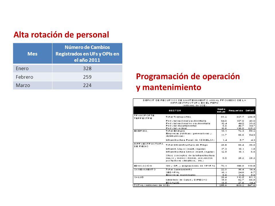 Mes Número de Cambios Registrados en UFs y OPIs en el año 2011 Enero328 Febrero259 Marzo224 Alta rotación de personal Programación de operación y mantenimiento
