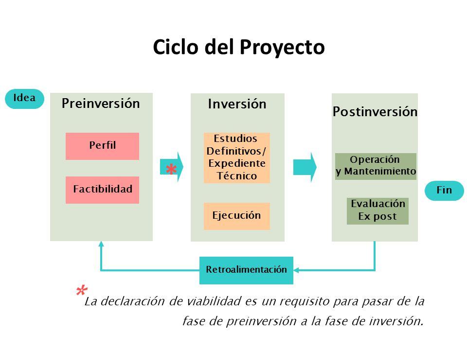 Retroalimentación Fin Postinversión Operación y Mantenimiento Inversión Estudios Definitivos/ Expediente Técnico Ejecución Preinversión Perfil Factibilidad Idea * * La declaración de viabilidad es un requisito para pasar de la fase de preinversión a la fase de inversión.