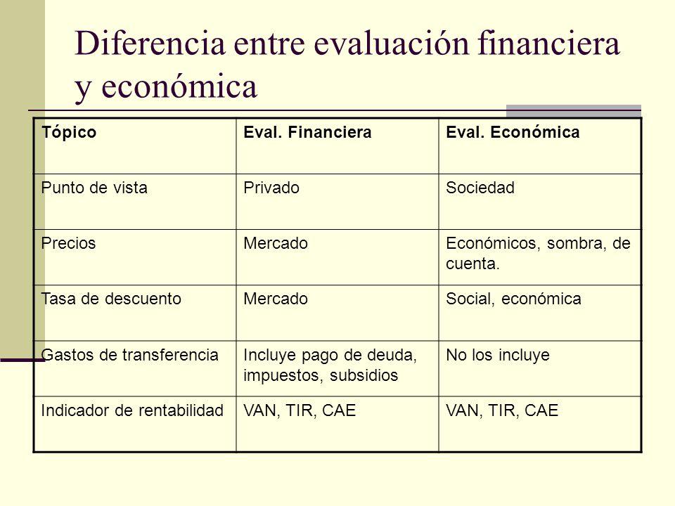 Diferencia entre evaluación financiera y económica TópicoEval.