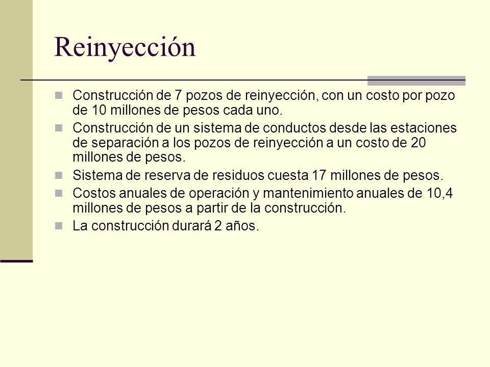 Reinyección Construcción de 7 pozos de reinyección, con un costo por pozo de 10 millones de pesos cada uno.