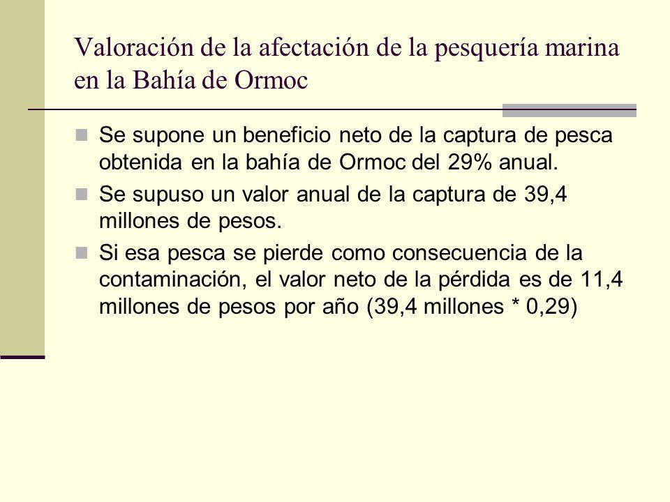 Valoración de la afectación de la pesquería marina en la Bahía de Ormoc Se supone un beneficio neto de la captura de pesca obtenida en la bahía de Ormoc del 29% anual.