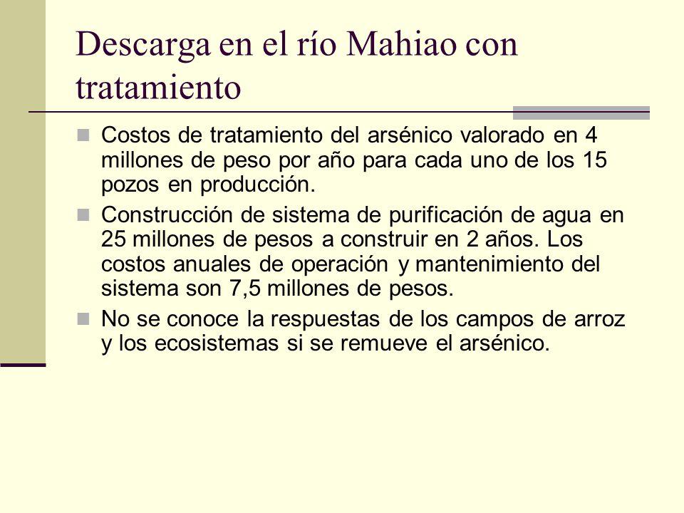 Descarga en el río Mahiao con tratamiento Costos de tratamiento del arsénico valorado en 4 millones de peso por año para cada uno de los 15 pozos en producción.