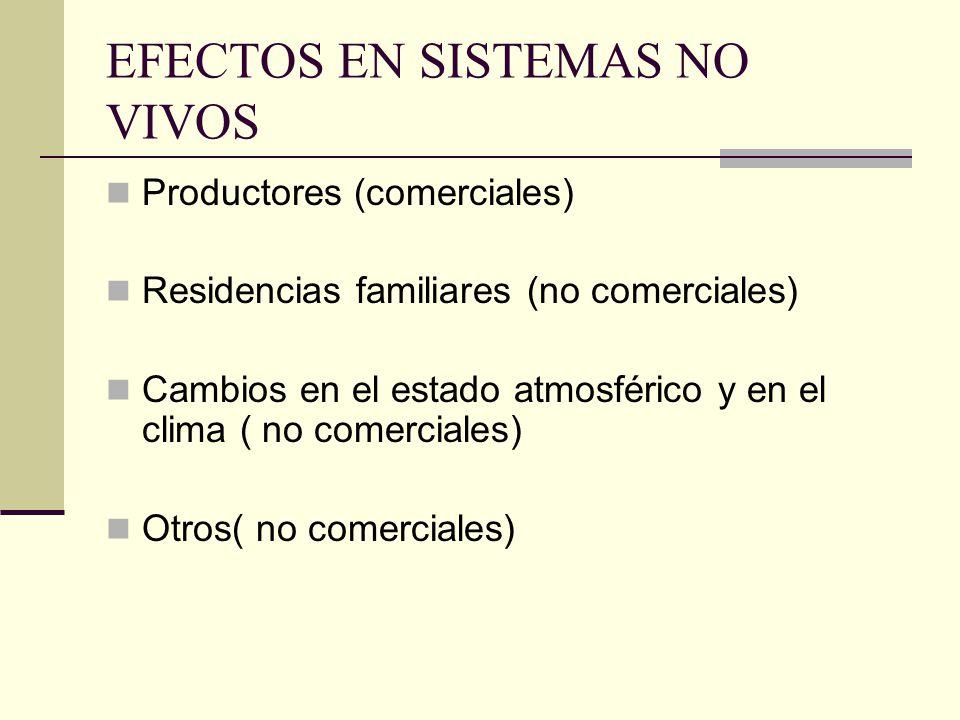 EFECTOS EN SISTEMAS NO VIVOS Productores (comerciales) Residencias familiares (no comerciales) Cambios en el estado atmosférico y en el clima ( no comerciales) Otros( no comerciales)