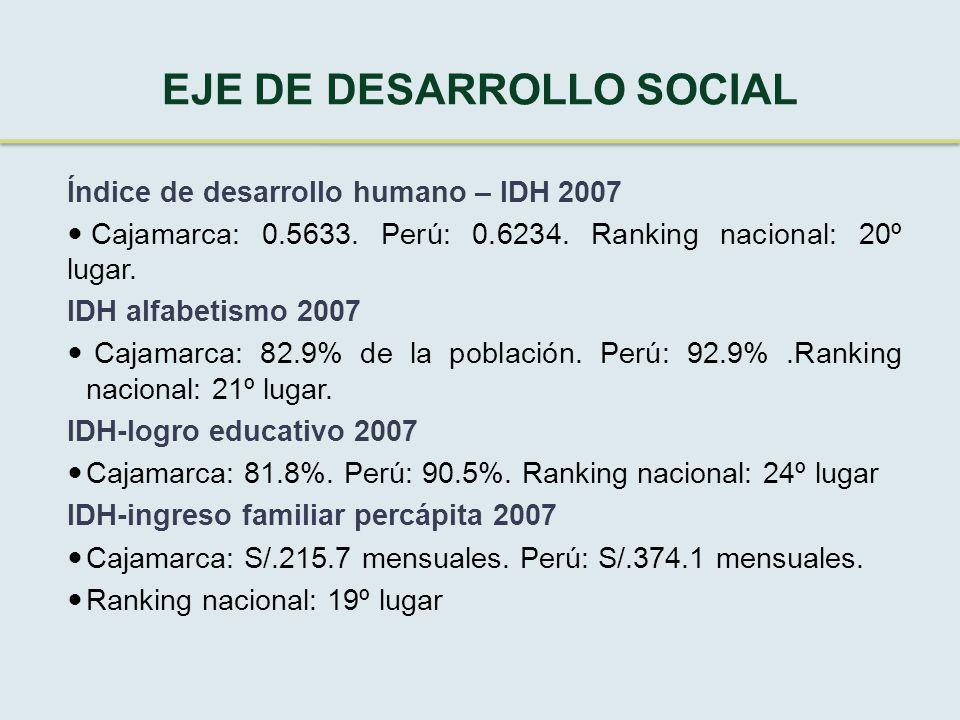 EJE DE DESARROLLO SOCIAL Índice de desarrollo humano – IDH 2007 Cajamarca: 0.5633.
