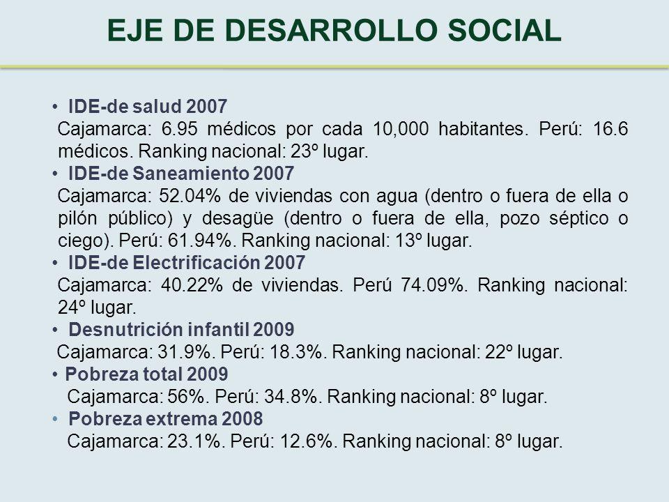 IDE-de salud 2007 Cajamarca: 6.95 médicos por cada 10,000 habitantes.