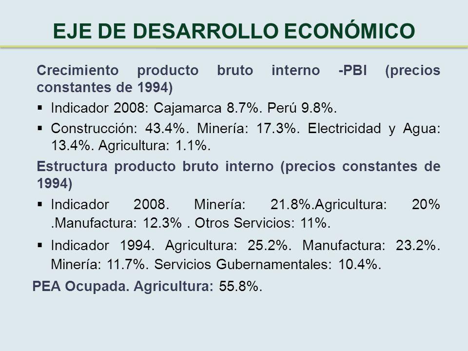 EJE DE DESARROLLO ECONÓMICO Crecimiento producto bruto interno -PBI (precios constantes de 1994)  Indicador 2008: Cajamarca 8.7%.