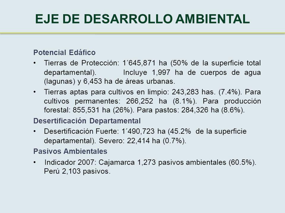 EJE DE DESARROLLO AMBIENTAL Potencial Edáfico Tierras de Protección: 1´645,871 ha (50% de la superficie total departamental).