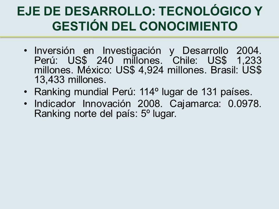 EJE DE DESARROLLO: TECNOLÓGICO Y GESTIÓN DEL CONOCIMIENTO Inversión en Investigación y Desarrollo 2004.
