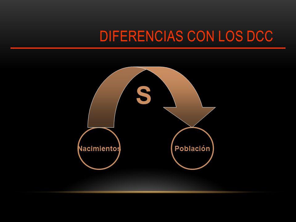 DIFERENCIAS CON LOS DCC PoblaciónNacimientos S