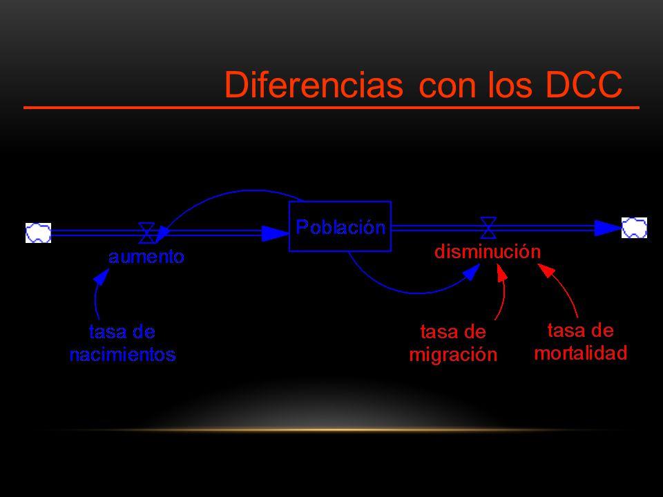 Diferencias con los DCC