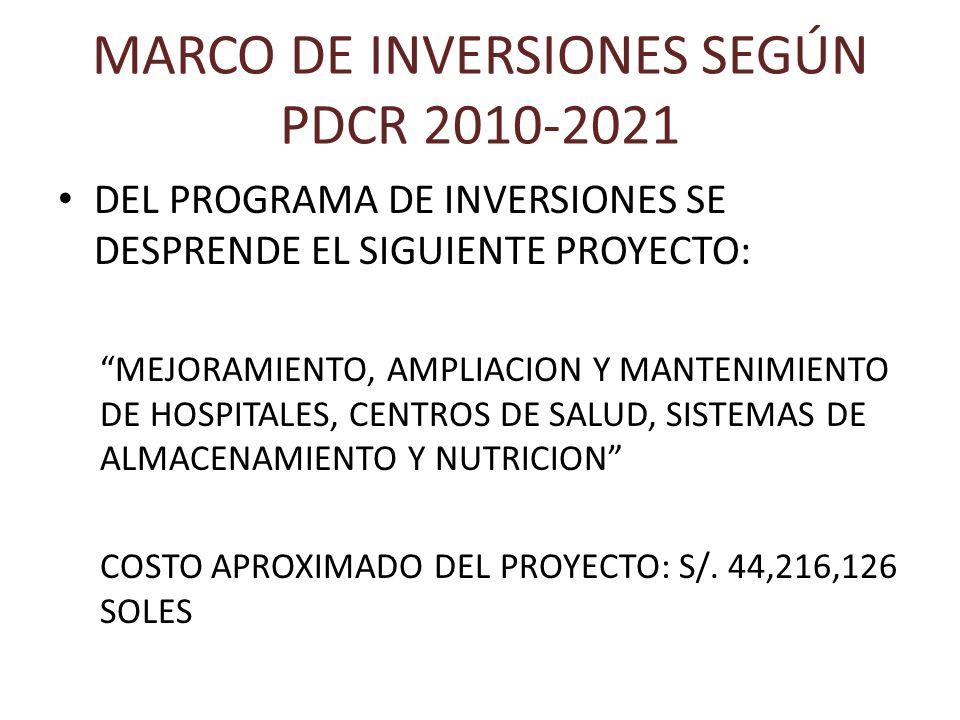 MARCO DE INVERSIONES SEGÚN PDCR 2010-2021 DEL PROGRAMA DE INVERSIONES SE DESPRENDE EL SIGUIENTE PROYECTO: MEJORAMIENTO, AMPLIACION Y MANTENIMIENTO DE HOSPITALES, CENTROS DE SALUD, SISTEMAS DE ALMACENAMIENTO Y NUTRICION COSTO APROXIMADO DEL PROYECTO: S/.