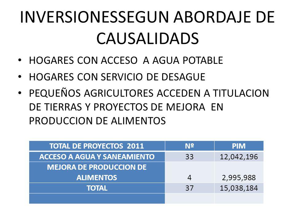 INVERSIONESSEGUN ABORDAJE DE CAUSALIDADS HOGARES CON ACCESO A AGUA POTABLE HOGARES CON SERVICIO DE DESAGUE PEQUEÑOS AGRICULTORES ACCEDEN A TITULACION DE TIERRAS Y PROYECTOS DE MEJORA EN PRODUCCION DE ALIMENTOS TOTAL DE PROYECTOS 2011NºPIM ACCESO A AGUA Y SANEAMIENTO3312,042,196 MEJORA DE PRODUCCION DE ALIMENTOS42,995,988 TOTAL3715,038,184