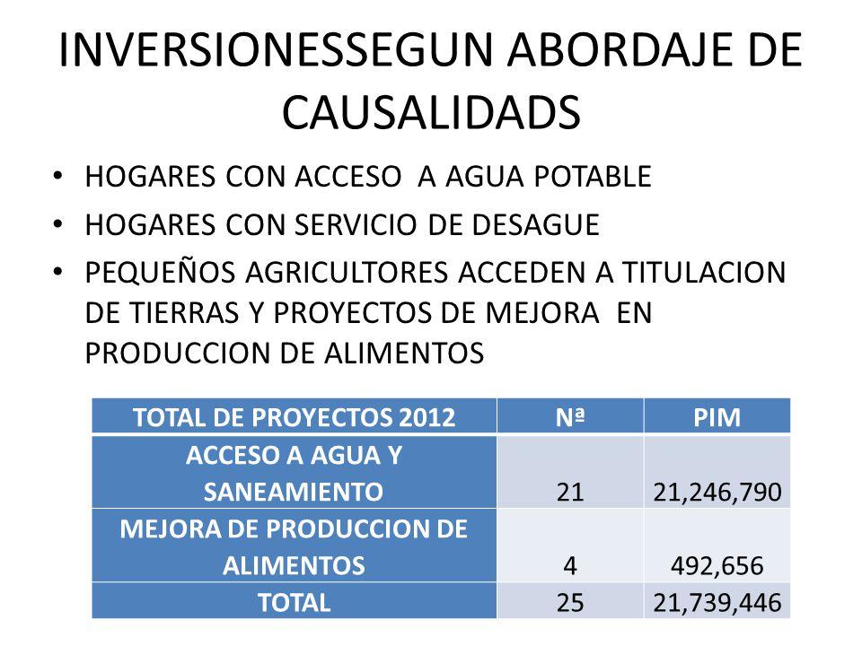 INVERSIONESSEGUN ABORDAJE DE CAUSALIDADS TOTAL DE PROYECTOS 2012NªPIM ACCESO A AGUA Y SANEAMIENTO2121,246,790 MEJORA DE PRODUCCION DE ALIMENTOS4492,656 TOTAL2521,739,446 HOGARES CON ACCESO A AGUA POTABLE HOGARES CON SERVICIO DE DESAGUE PEQUEÑOS AGRICULTORES ACCEDEN A TITULACION DE TIERRAS Y PROYECTOS DE MEJORA EN PRODUCCION DE ALIMENTOS