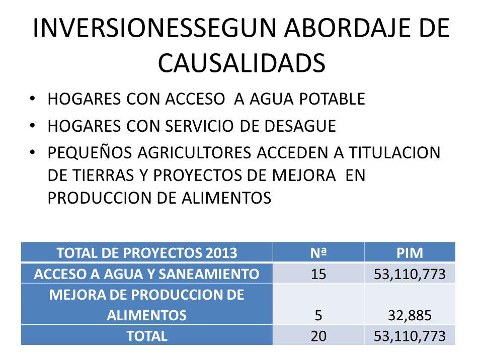 INVERSIONESSEGUN ABORDAJE DE CAUSALIDADS TOTAL DE PROYECTOS 2013NªPIM ACCESO A AGUA Y SANEAMIENTO1553,110,773 MEJORA DE PRODUCCION DE ALIMENTOS532,885 TOTAL2053,110,773 HOGARES CON ACCESO A AGUA POTABLE HOGARES CON SERVICIO DE DESAGUE PEQUEÑOS AGRICULTORES ACCEDEN A TITULACION DE TIERRAS Y PROYECTOS DE MEJORA EN PRODUCCION DE ALIMENTOS