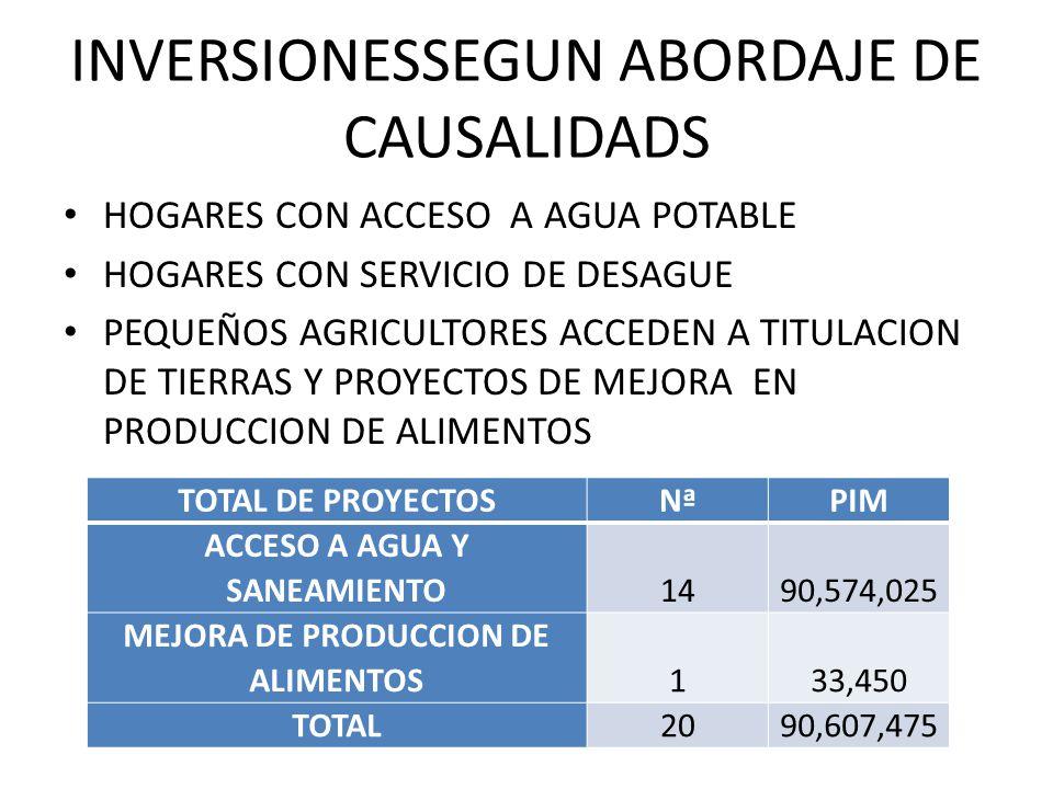 INVERSIONESSEGUN ABORDAJE DE CAUSALIDADS TOTAL DE PROYECTOSNªPIM ACCESO A AGUA Y SANEAMIENTO1490,574,025 MEJORA DE PRODUCCION DE ALIMENTOS133,450 TOTAL2090,607,475 HOGARES CON ACCESO A AGUA POTABLE HOGARES CON SERVICIO DE DESAGUE PEQUEÑOS AGRICULTORES ACCEDEN A TITULACION DE TIERRAS Y PROYECTOS DE MEJORA EN PRODUCCION DE ALIMENTOS