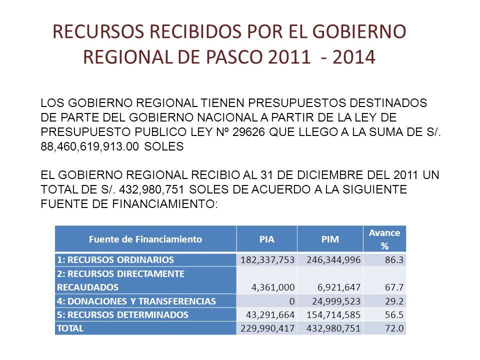 RECURSOS RECIBIDOS POR EL GOBIERNO REGIONAL DE PASCO 2011 - 2014 Fuente de FinanciamientoPIAPIM Avance % 1: RECURSOS ORDINARIOS182,337,753246,344,996 86.3 2: RECURSOS DIRECTAMENTE RECAUDADOS4,361,0006,921,647 67.7 4: DONACIONES Y TRANSFERENCIAS024,999,523 29.2 5: RECURSOS DETERMINADOS43,291,664154,714,585 56.5 TOTAL229,990,417432,980,751 72.0 LOS GOBIERNO REGIONAL TIENEN PRESUPUESTOS DESTINADOS DE PARTE DEL GOBIERNO NACIONAL A PARTIR DE LA LEY DE PRESUPUESTO PUBLICO LEY Nº 29626 QUE LLEGO A LA SUMA DE S/.