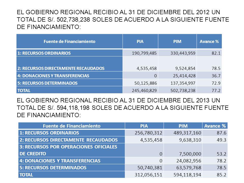 Fuente de FinanciamientoPIAPIMAvance % 1: RECURSOS ORDINARIOS190,799,485330,443,959 82.1 2: RECURSOS DIRECTAMENTE RECAUDADOS4,535,4589,524,854 78.5 4: DONACIONES Y TRANSFERENCIAS025,414,428 36.7 5: RECURSOS DETERMINADOS50,125,886137,354,997 72.9 TOTAL245,460,829502,738,238 77.2 Fuente de FinanciamientoPIAPIMAvance % 1: RECURSOS ORDINARIOS256,780,312489,317,160 87.6 2: RECURSOS DIRECTAMENTE RECAUDADOS4,535,4589,638,310 49.3 3: RECURSOS POR OPERACIONES OFICIALES DE CREDITO07,500,000 53.2 4: DONACIONES Y TRANSFERENCIAS024,082,956 78.2 5: RECURSOS DETERMINADOS50,740,38163,579,768 78.5 TOTAL312,056,151594,118,194 85.2 EL GOBIERNO REGIONAL RECIBIO AL 31 DE DICIEMBRE DEL 2012 UN TOTAL DE S/.