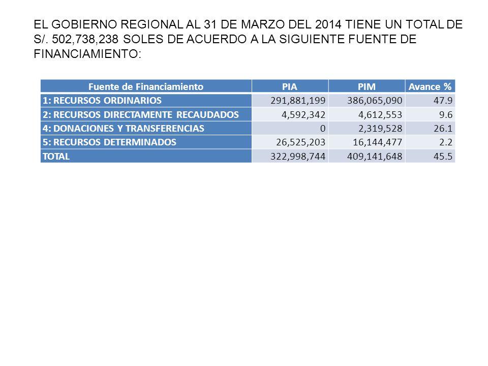 EL GOBIERNO REGIONAL AL 31 DE MARZO DEL 2014 TIENE UN TOTAL DE S/.