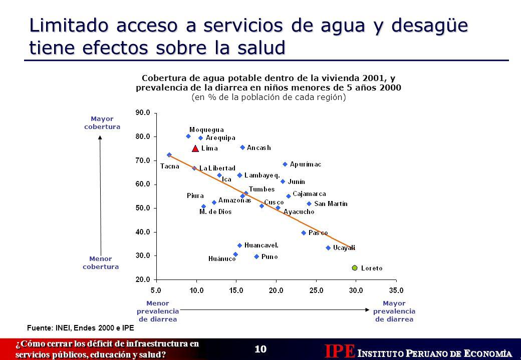 10 ¿Cómo cerrar los déficit de infraestructura en servicios públicos, educación y salud.