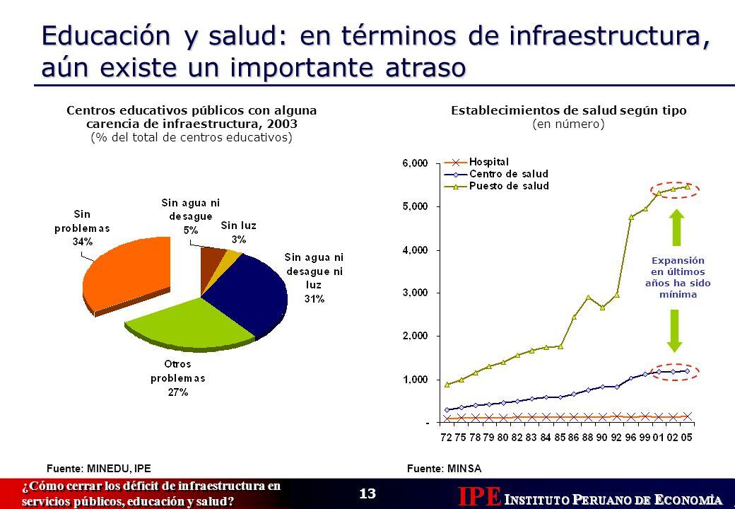 13 ¿Cómo cerrar los déficit de infraestructura en servicios públicos, educación y salud.