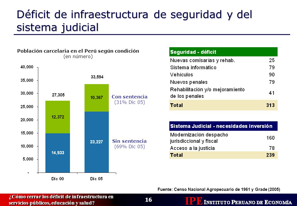 16 ¿Cómo cerrar los déficit de infraestructura en servicios públicos, educación y salud.