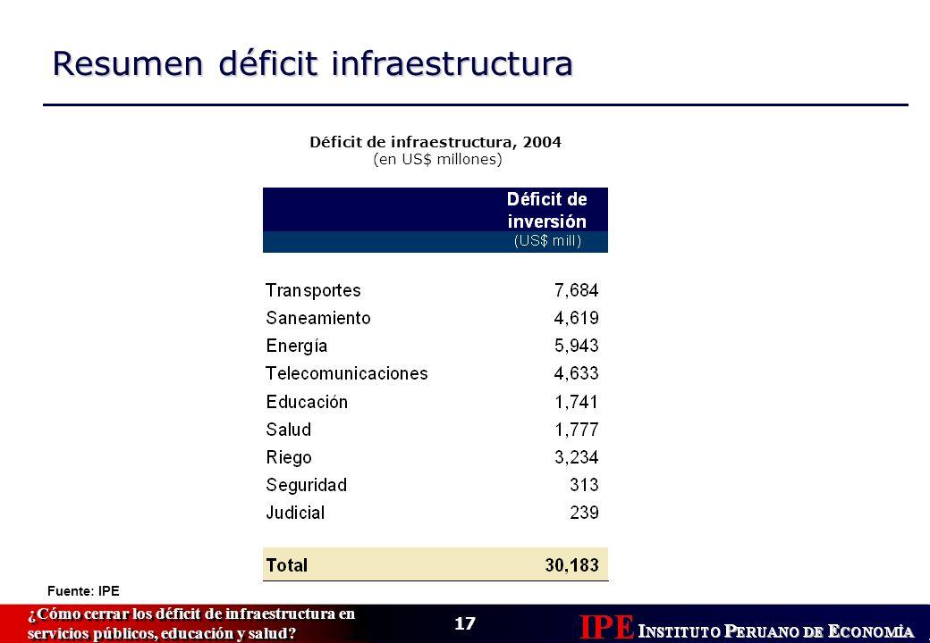 17 ¿Cómo cerrar los déficit de infraestructura en servicios públicos, educación y salud.