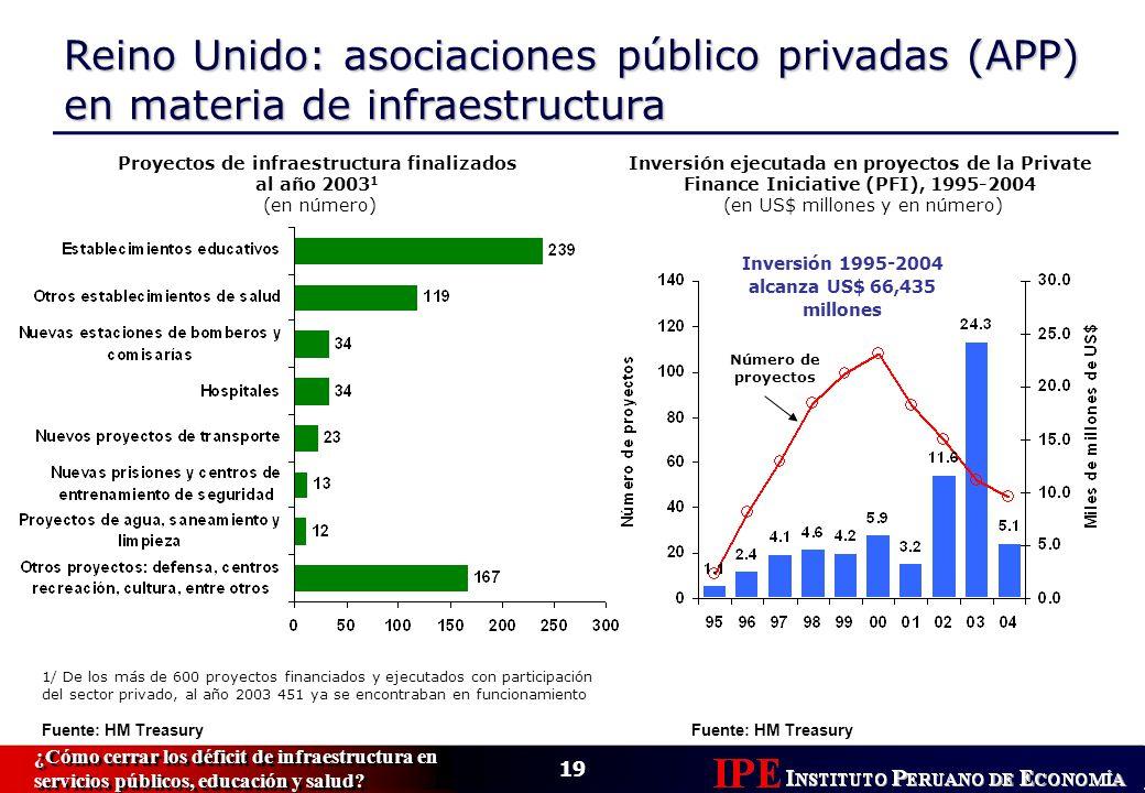 19 ¿Cómo cerrar los déficit de infraestructura en servicios públicos, educación y salud.