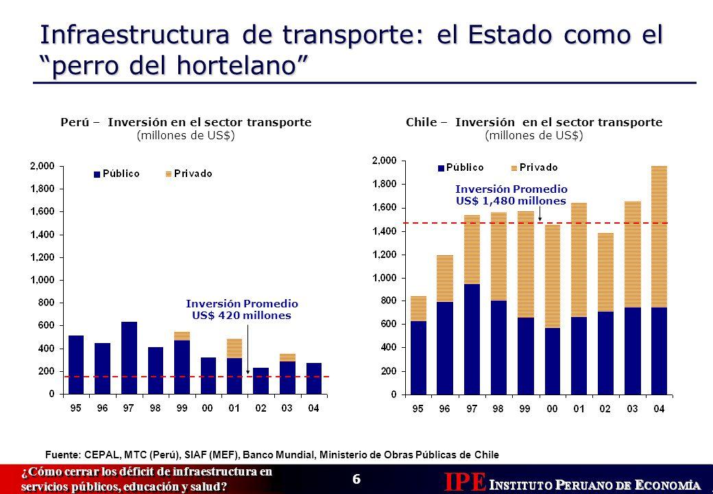 6 ¿Cómo cerrar los déficit de infraestructura en servicios públicos, educación y salud.