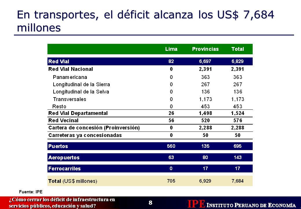 8 ¿Cómo cerrar los déficit de infraestructura en servicios públicos, educación y salud.
