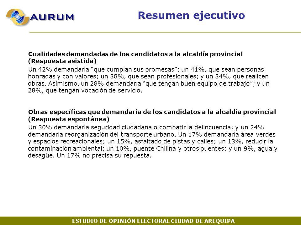 Cualidades demandadas de los candidatos a la alcaldía provincial (Respuesta asistida) Un 42% demandaría que cumplan sus promesas ; un 41%, que sean personas honradas y con valores; un 38%, que sean profesionales; y un 34%, que realicen obras.