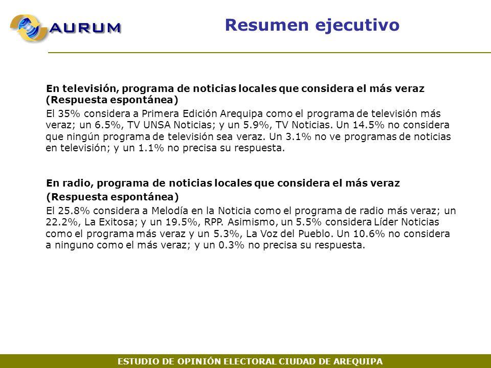 En televisión, programa de noticias locales que considera el más veraz (Respuesta espontánea) El 35% considera a Primera Edición Arequipa como el programa de televisión más veraz; un 6.5%, TV UNSA Noticias; y un 5.9%, TV Noticias.