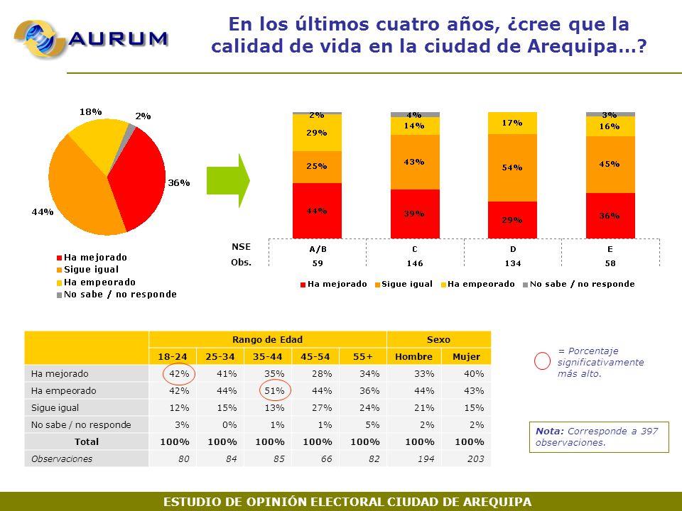 En los últimos cuatro años, ¿cree que la calidad de vida en la ciudad de Arequipa….