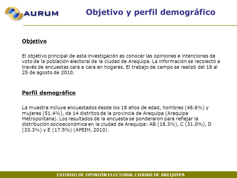 ESTUDIO DE OPINIÓN ELECTORAL CIUDAD DE AREQUIPA Objetivo y perfil demográfico Objetivo El objetivo principal de esta investigación es conocer las opiniones e intenciones de voto de la población electoral de la ciudad de Arequipa.
