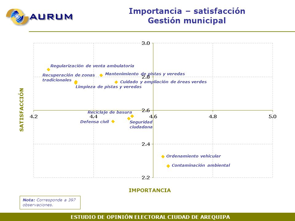 Importancia – satisfacción Gestión municipal Nota: Corresponde a 397 observaciones.