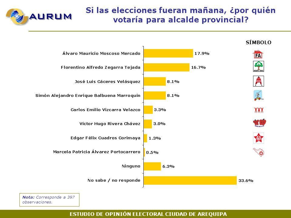 Si las elecciones fueran mañana, ¿por quién votaría para alcalde provincial.