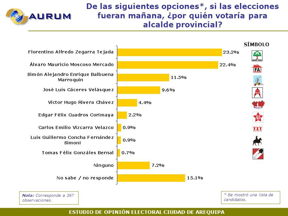 De las siguientes opciones*, si las elecciones fueran mañana, ¿por quién votaría para alcalde provincial.