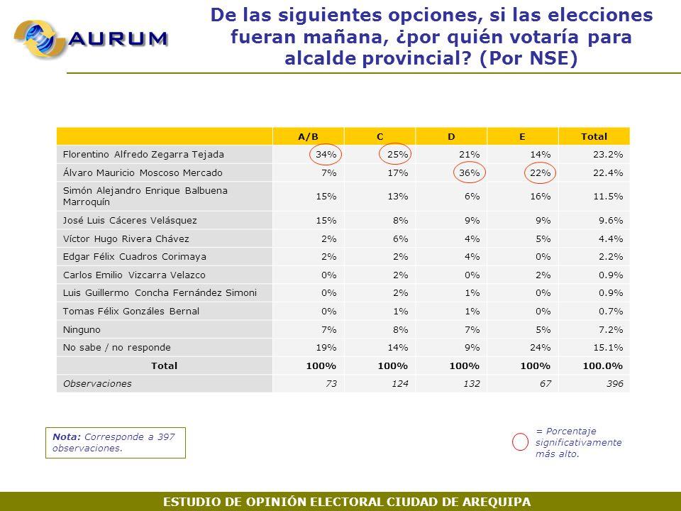 A/BCDETotal Florentino Alfredo Zegarra Tejada34%25%21%14%23.2% Álvaro Mauricio Moscoso Mercado7%17%36%22%22.4% Simón Alejandro Enrique Balbuena Marroquín 15%13%6%16%11.5% José Luis Cáceres Velásquez15%8%9% 9.6% Víctor Hugo Rivera Chávez2%6%4%5%4.4% Edgar Félix Cuadros Corimaya2% 4%0%2.2% Carlos Emilio Vizcarra Velazco0%2%0%2%0.9% Luis Guillermo Concha Fernández Simoni0%2%1%0%0.9% Tomas Félix Gonzáles Bernal0%1% 0%0.7% Ninguno7%8%7%5%7.2% No sabe / no responde19%14%9%24%15.1% Total100% 100.0% Observaciones7312413267396 Nota: Corresponde a 397 observaciones.