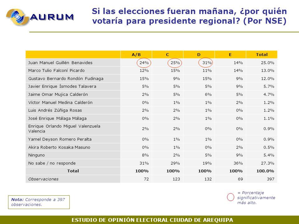 Si las elecciones fueran mañana, ¿por quién votaría para presidente regional.