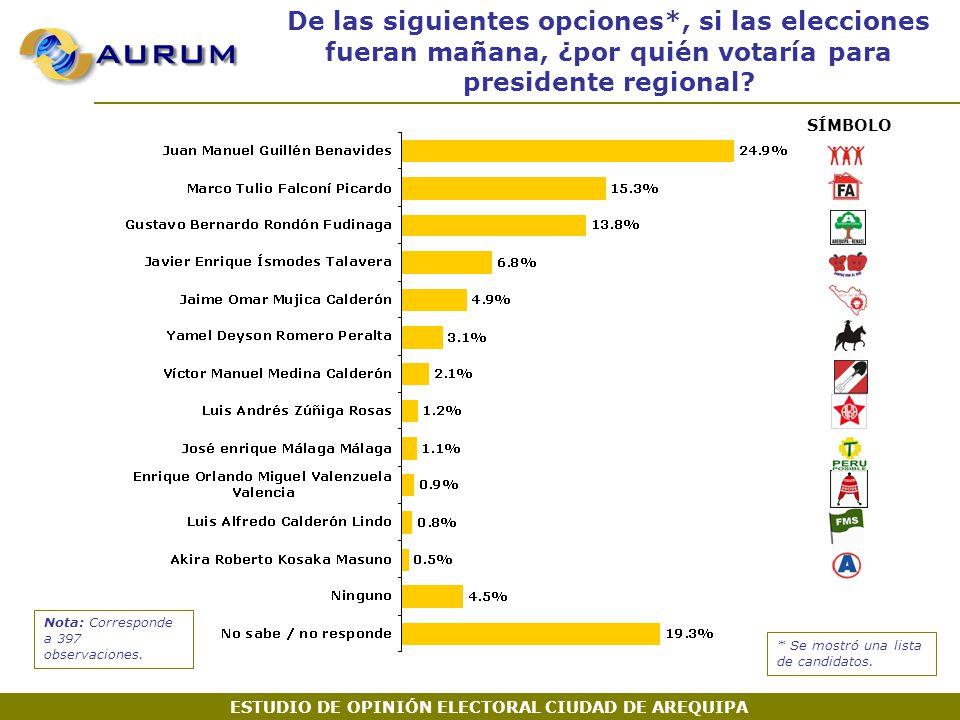 SÍMBOLO De las siguientes opciones*, si las elecciones fueran mañana, ¿por quién votaría para presidente regional.