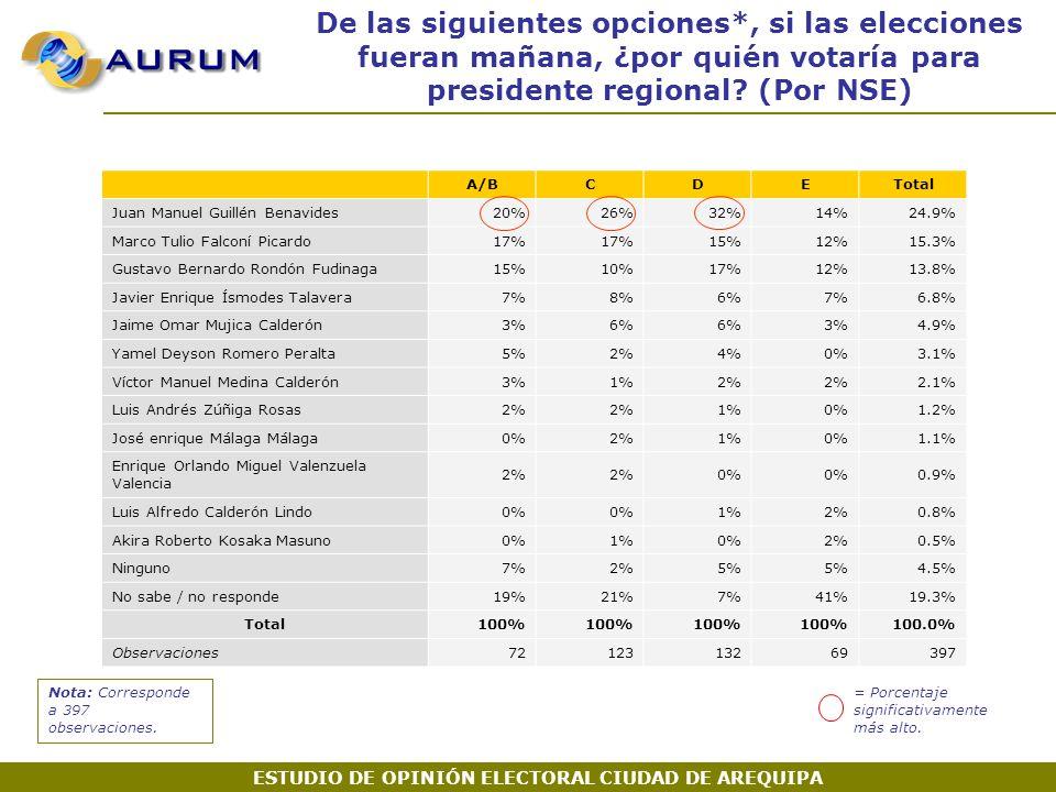 De las siguientes opciones*, si las elecciones fueran mañana, ¿por quién votaría para presidente regional.