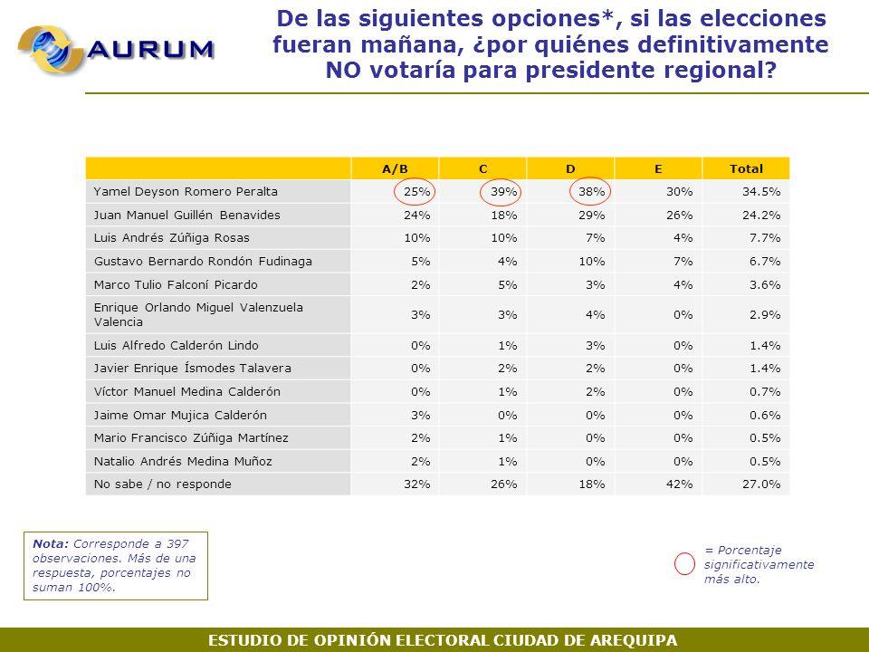 De las siguientes opciones*, si las elecciones fueran mañana, ¿por quiénes definitivamente NO votaría para presidente regional.