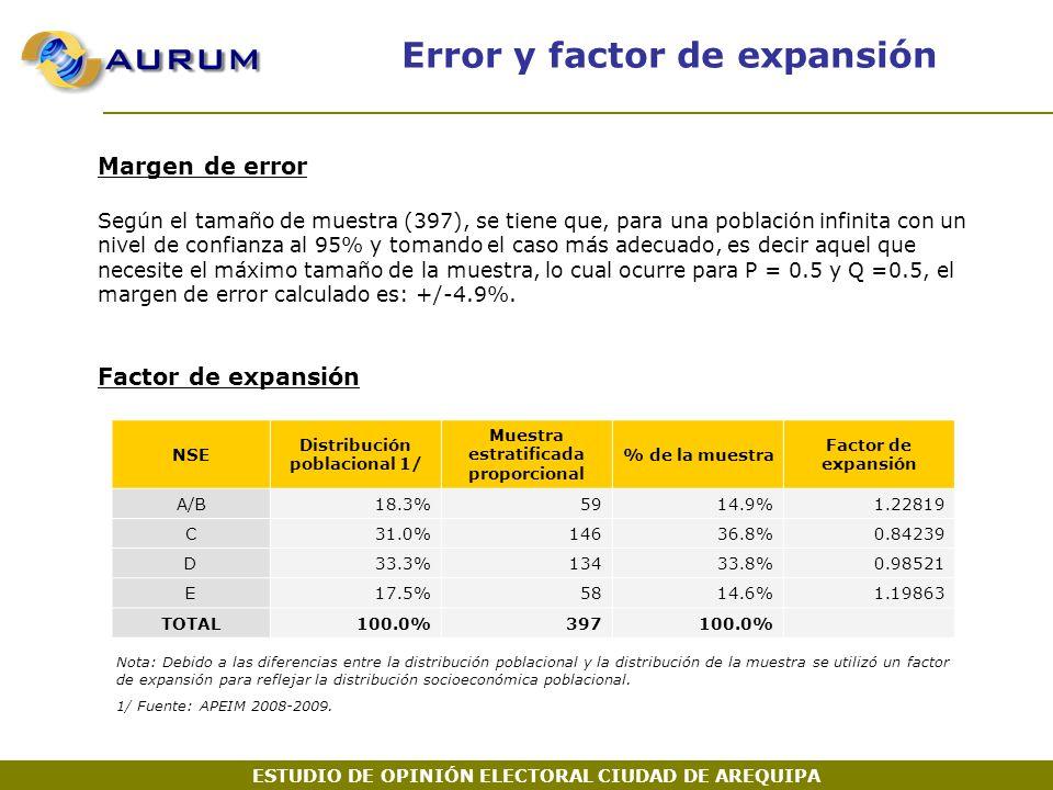Error y factor de expansión Margen de error Según el tamaño de muestra (397), se tiene que, para una población infinita con un nivel de confianza al 95% y tomando el caso más adecuado, es decir aquel que necesite el máximo tamaño de la muestra, lo cual ocurre para P = 0.5 y Q =0.5, el margen de error calculado es: +/-4.9%.