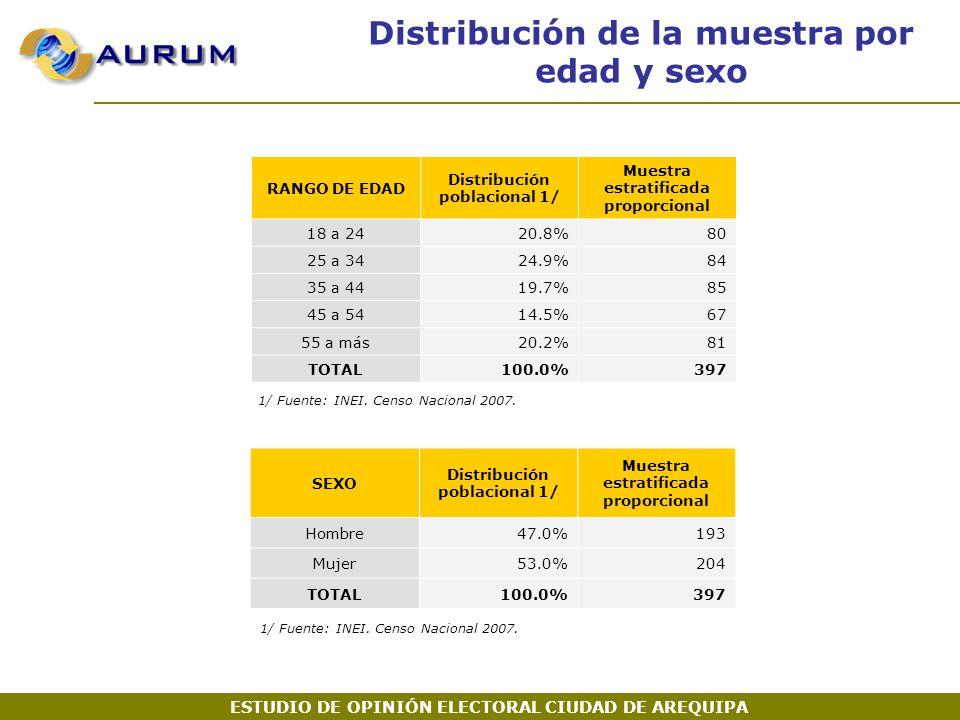 Distribución de la muestra por edad y sexo RANGO DE EDAD Distribución poblacional 1/ Muestra estratificada proporcional 18 a 2420.8%80 25 a 3424.9%84 35 a 4419.7%85 45 a 5414.5%67 55 a más20.2%81 TOTAL100.0%397 1/ Fuente: INEI.